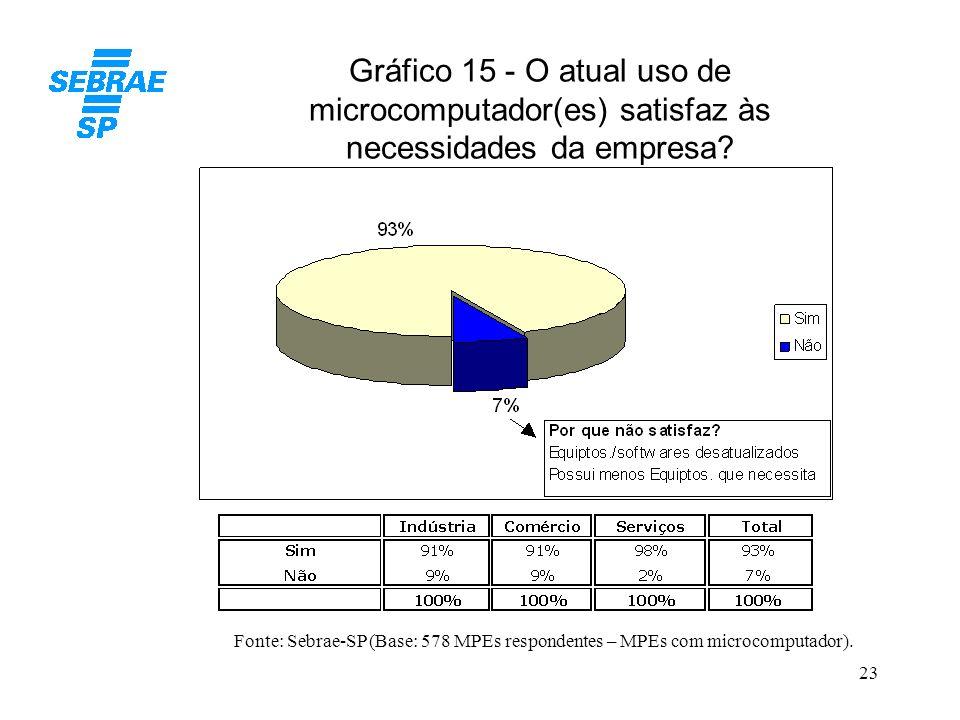 Gráfico 15 - O atual uso de microcomputador(es) satisfaz às necessidades da empresa