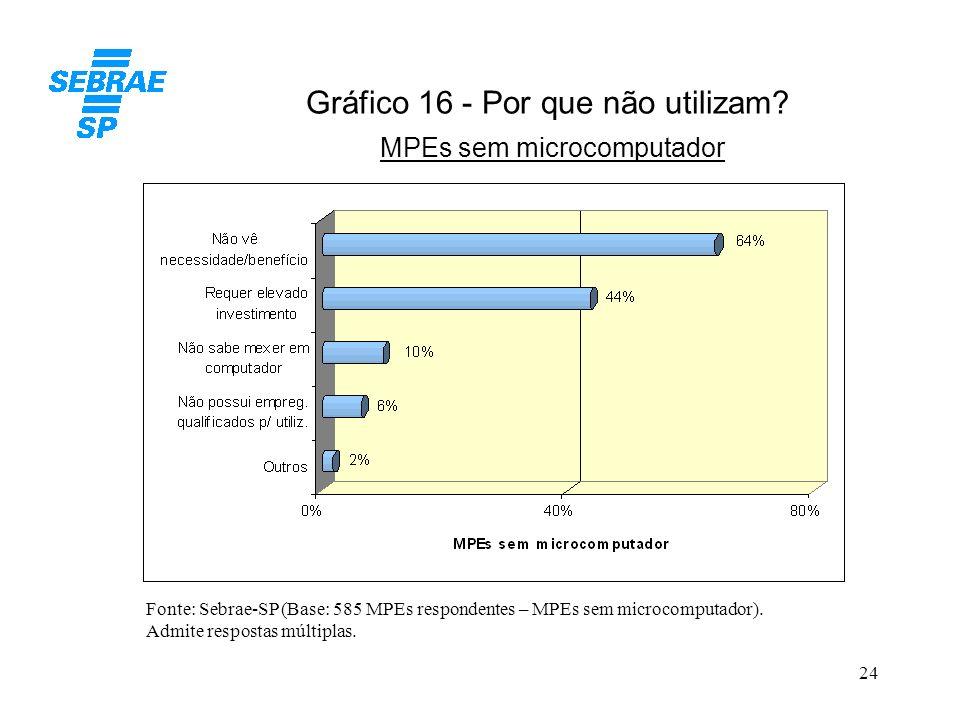 Gráfico 16 - Por que não utilizam MPEs sem microcomputador