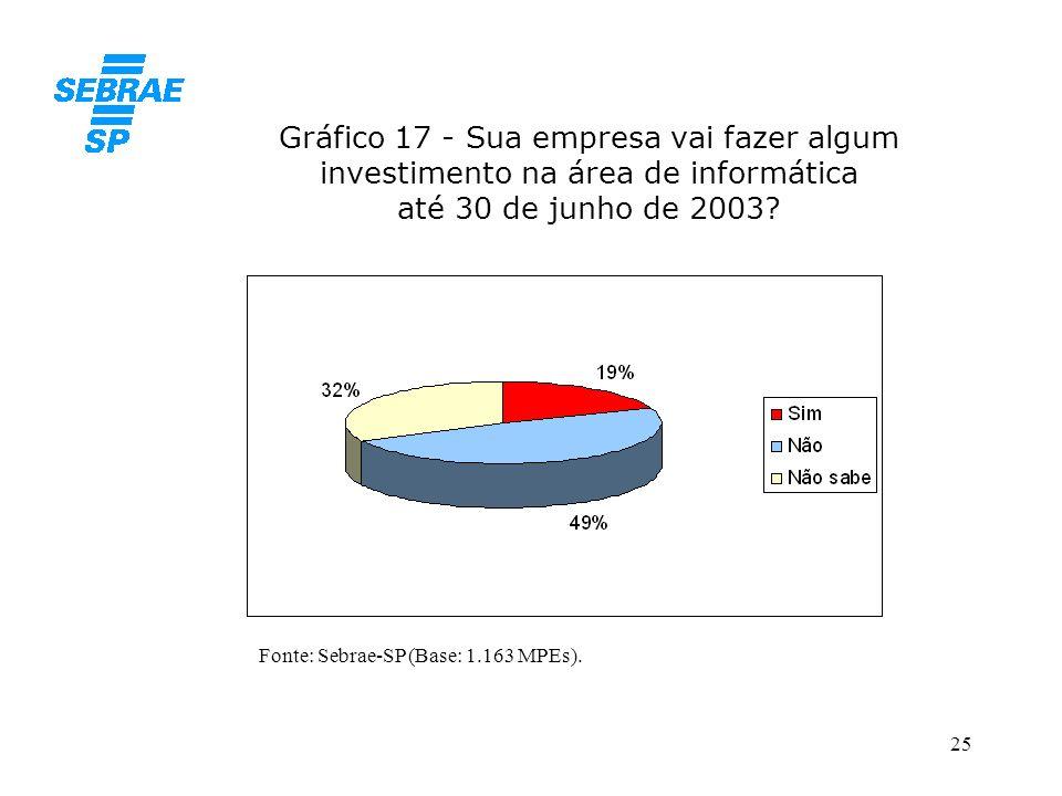 Gráfico 17 - Sua empresa vai fazer algum investimento na área de informática até 30 de junho de 2003
