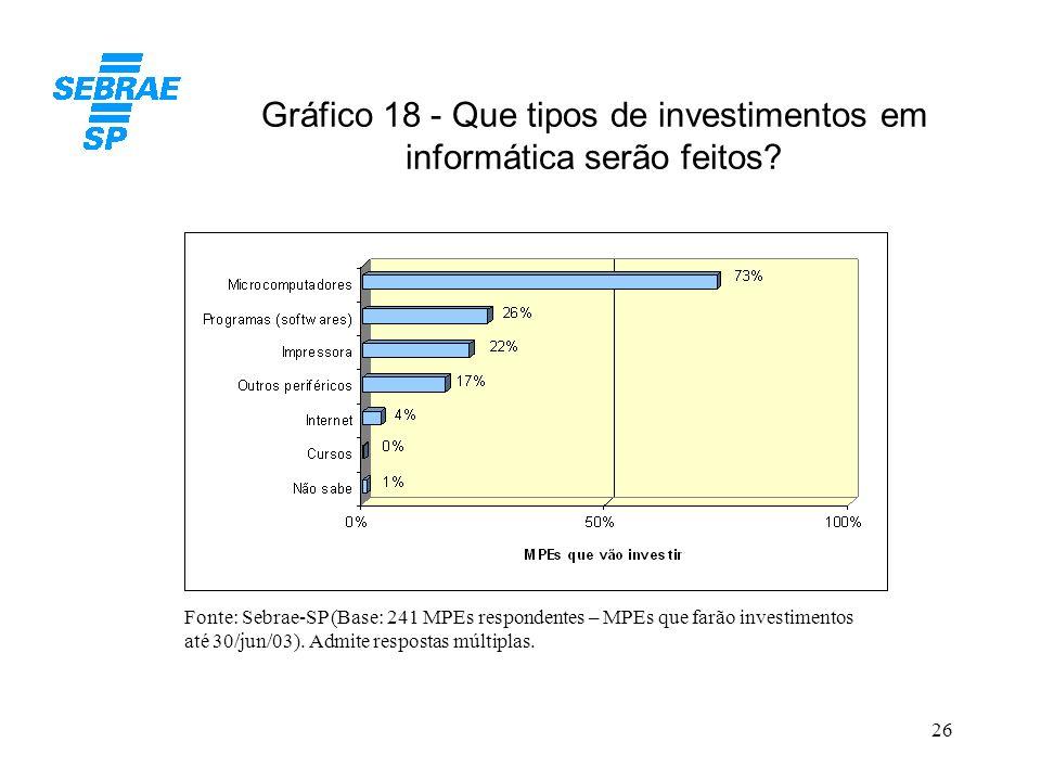 Gráfico 18 - Que tipos de investimentos em informática serão feitos