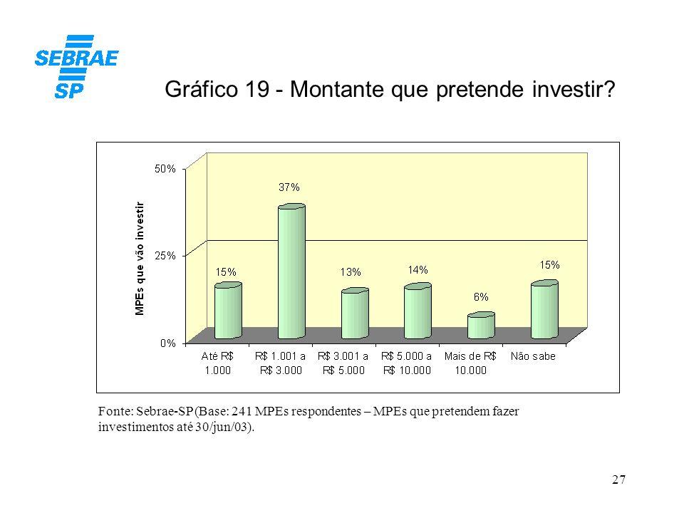 Gráfico 19 - Montante que pretende investir