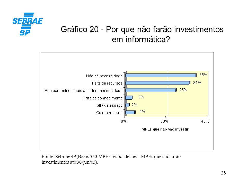 Gráfico 20 - Por que não farão investimentos em informática