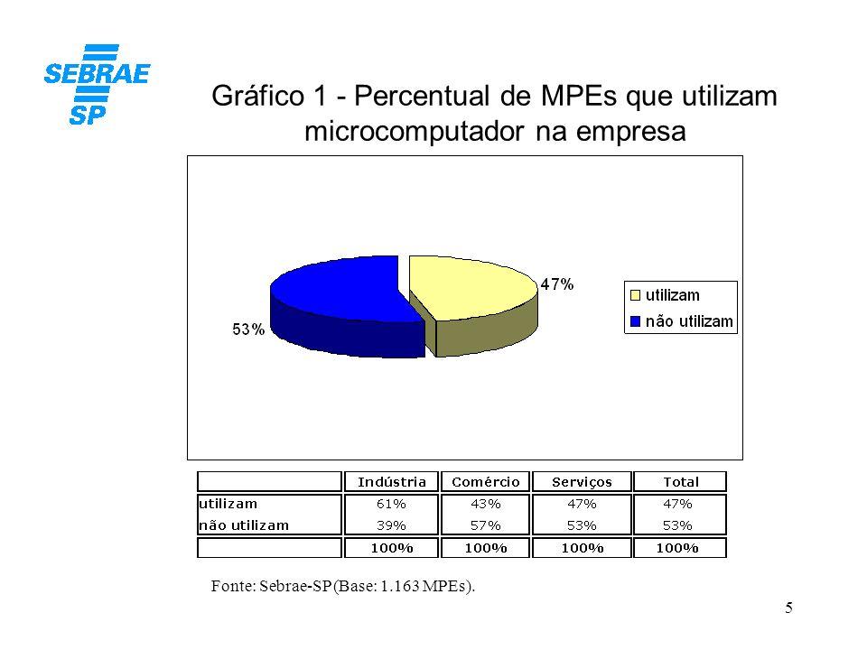 Gráfico 1 - Percentual de MPEs que utilizam microcomputador na empresa