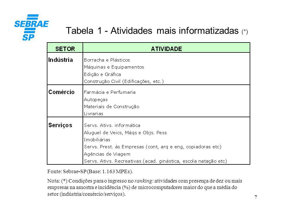 Tabela 1 - Atividades mais informatizadas (*)