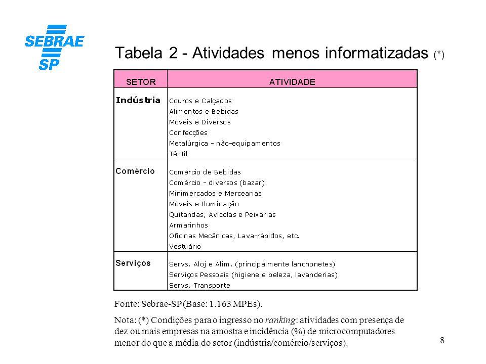 Tabela 2 - Atividades menos informatizadas (*)
