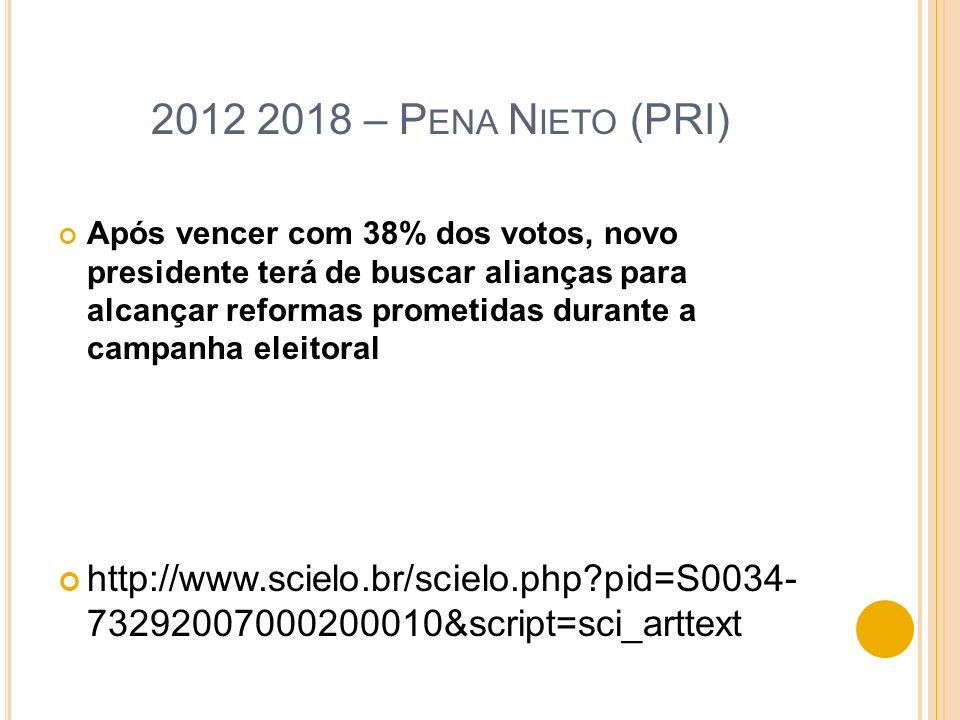 2012 2018 – Pena Nieto (PRI)