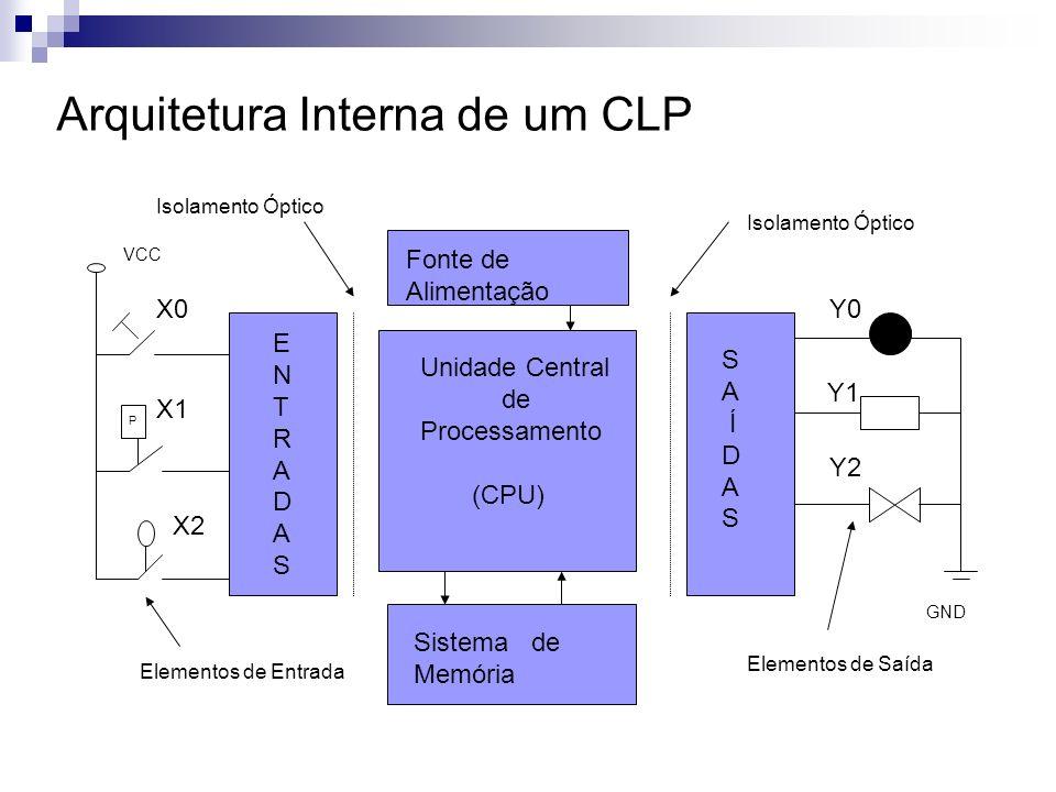 Arquitetura Interna de um CLP