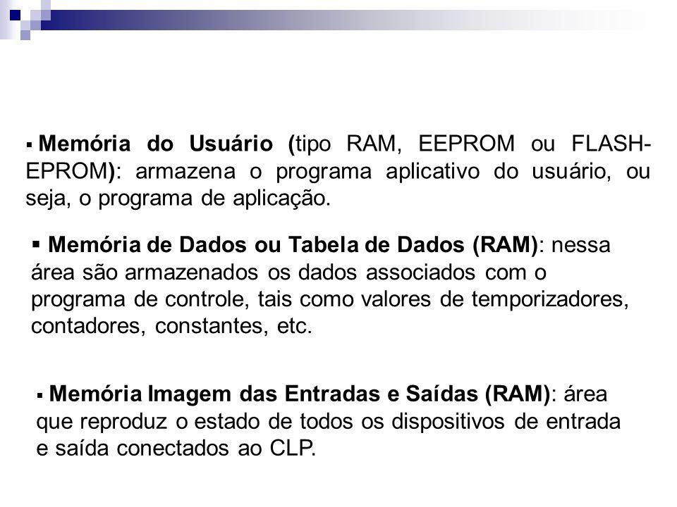 Memória do Usuário (tipo RAM, EEPROM ou FLASH-EPROM): armazena o programa aplicativo do usuário, ou seja, o programa de aplicação.
