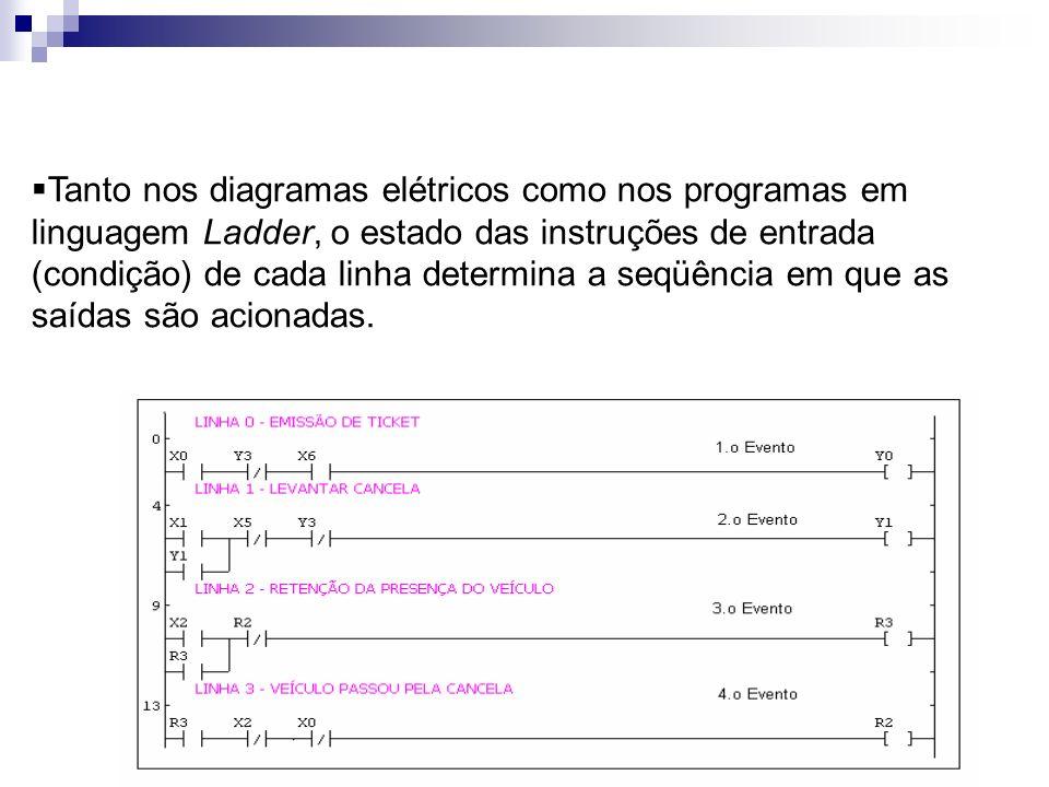 Tanto nos diagramas elétricos como nos programas em linguagem Ladder, o estado das instruções de entrada (condição) de cada linha determina a seqüência em que as saídas são acionadas.