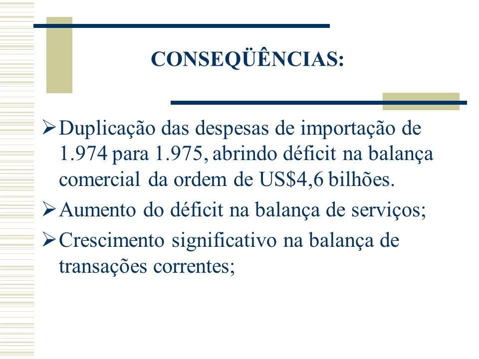 CONSEQÜÊNCIAS: Duplicação das despesas de importação de 1.974 para 1.975, abrindo déficit na balança comercial da ordem de US$4,6 bilhões.