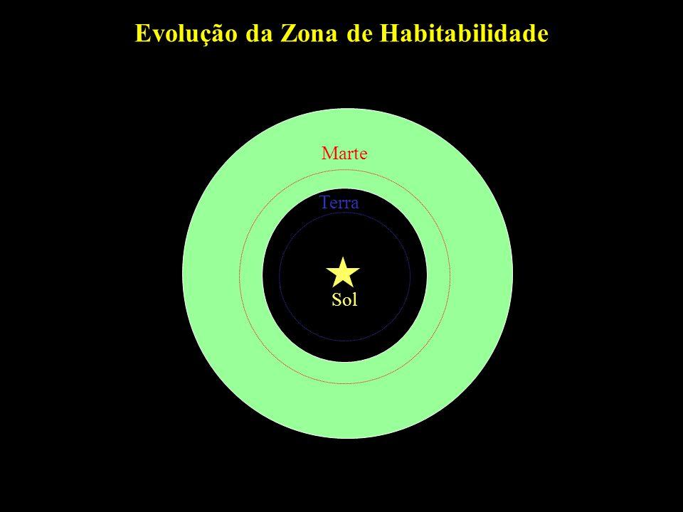 Evolução da Zona de Habitabilidade