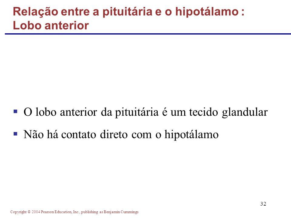 Relação entre a pituitária e o hipotálamo : Lobo anterior