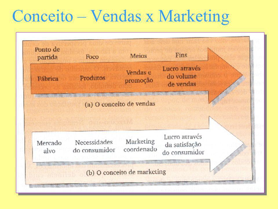 Conceito – Vendas x Marketing