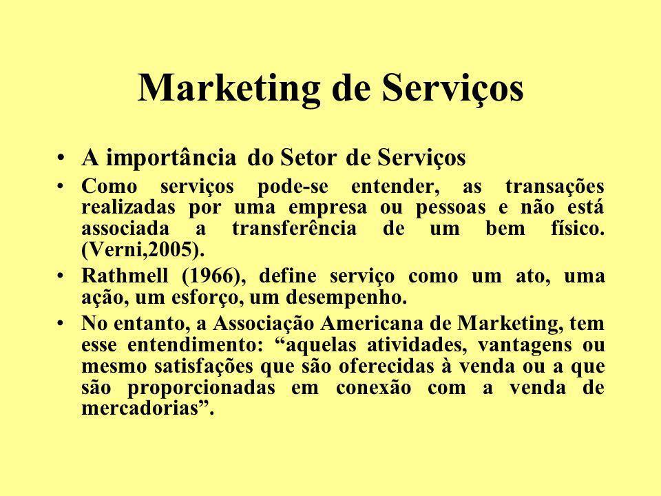 Marketing de Serviços A importância do Setor de Serviços