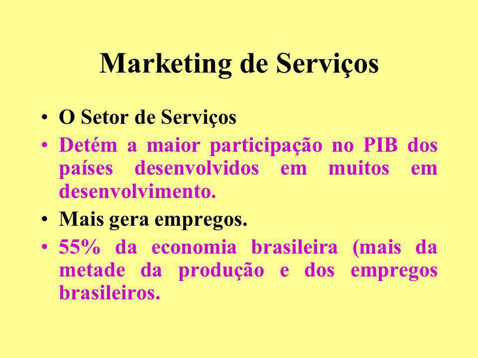 Marketing de Serviços O Setor de Serviços