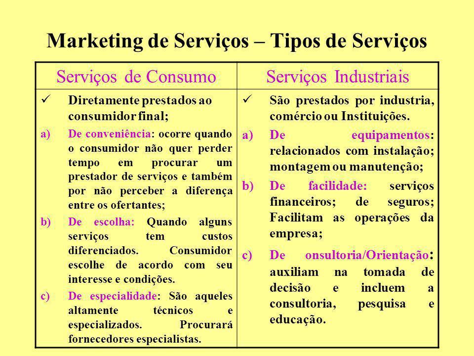 Marketing de Serviços – Tipos de Serviços