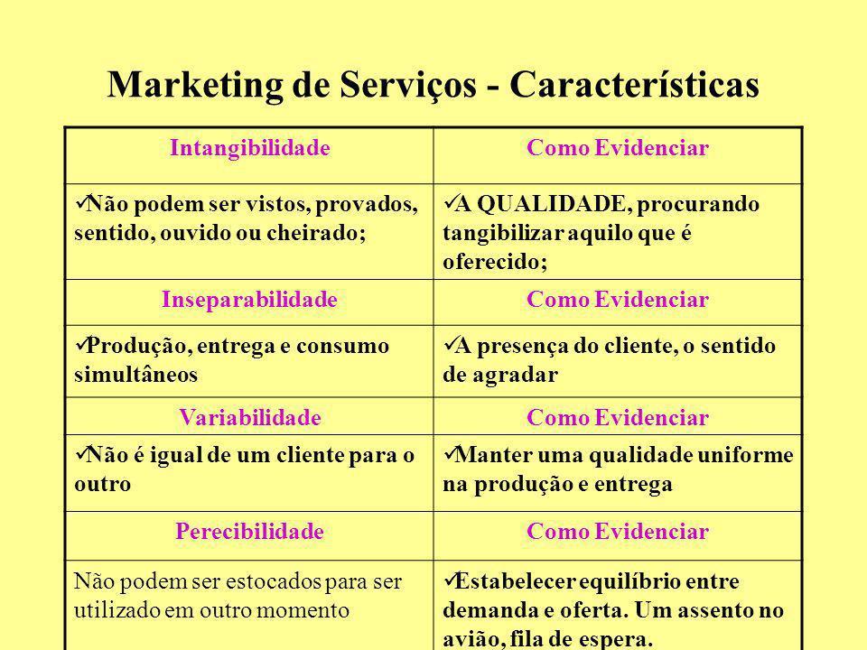 Marketing de Serviços - Características