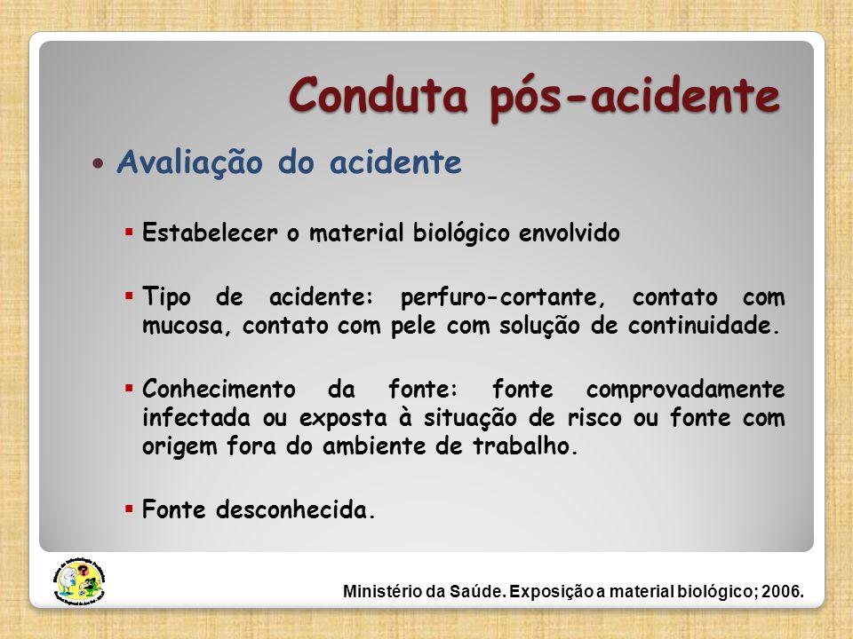 Conduta pós-acidente Avaliação do acidente