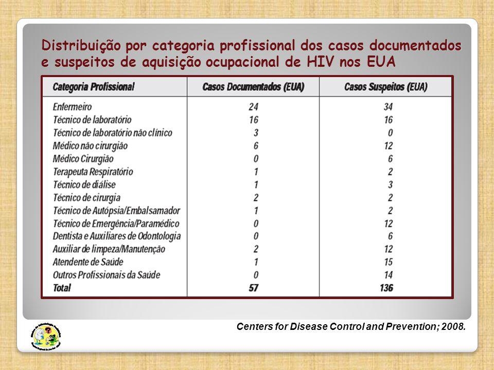 Distribuição por categoria profissional dos casos documentados e suspeitos de aquisição ocupacional de HIV nos EUA