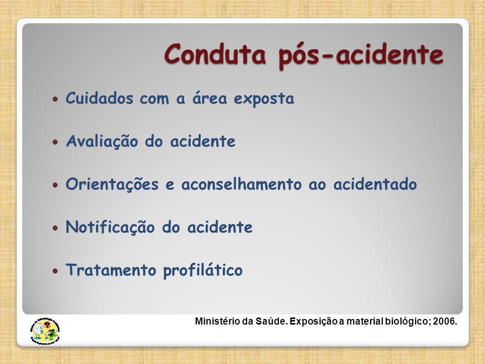 Conduta pós-acidente Cuidados com a área exposta Avaliação do acidente