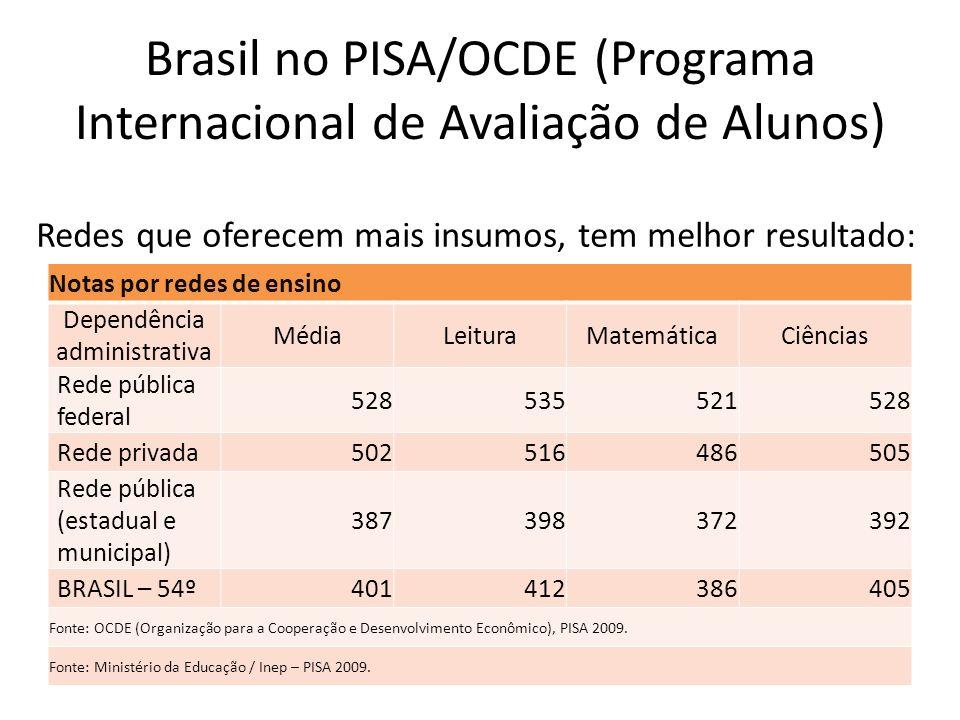 Brasil no PISA/OCDE (Programa Internacional de Avaliação de Alunos)