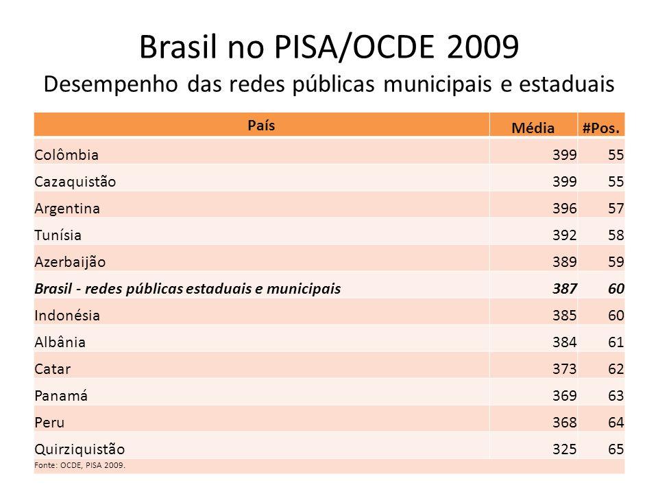 Brasil no PISA/OCDE 2009 Desempenho das redes públicas municipais e estaduais