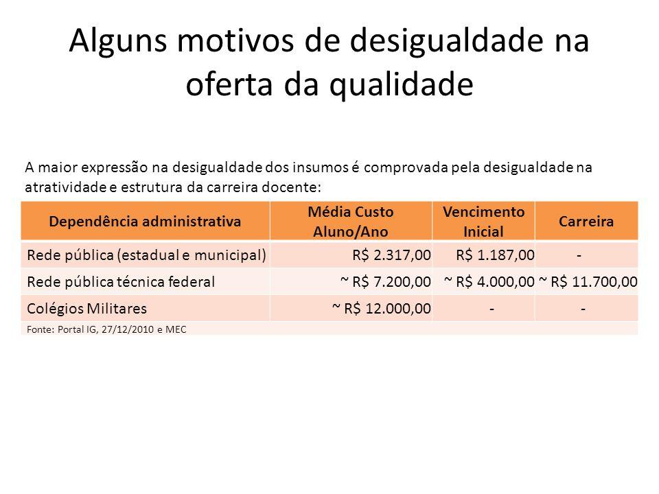 Alguns motivos de desigualdade na oferta da qualidade