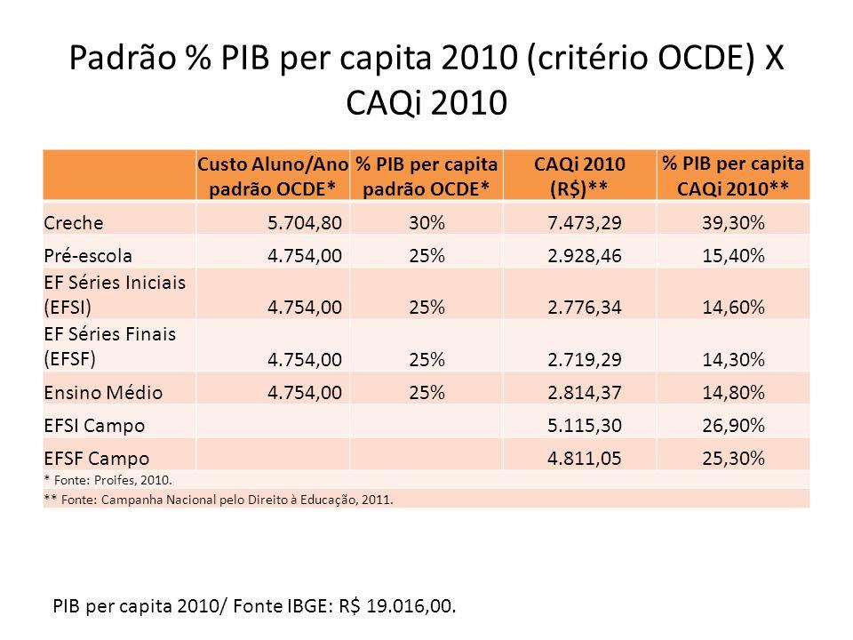 Padrão % PIB per capita 2010 (critério OCDE) X CAQi 2010
