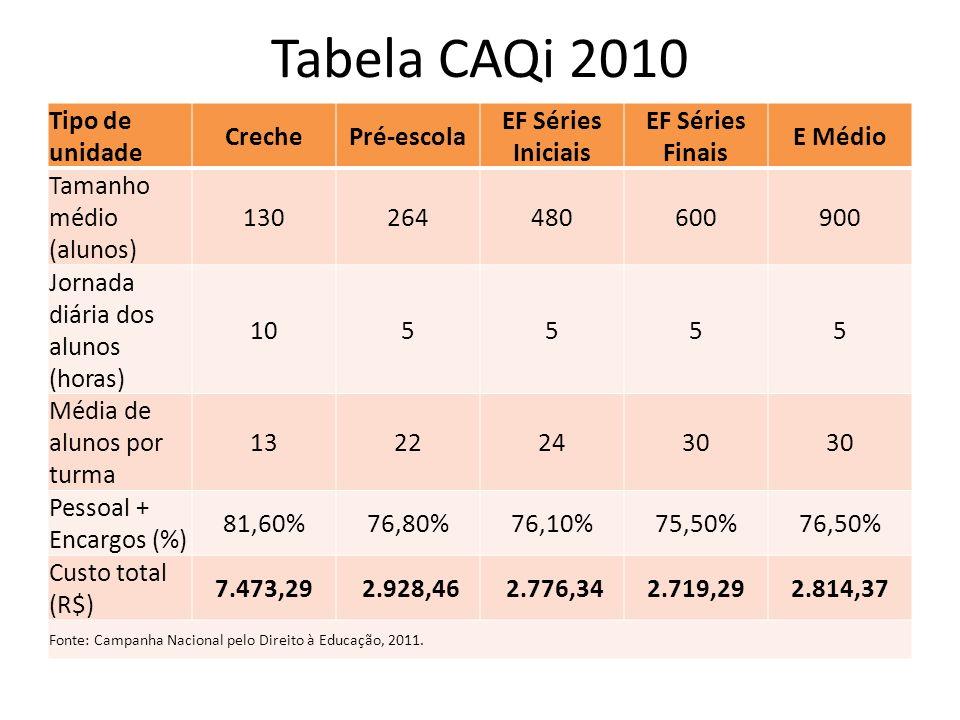 Tabela CAQi 2010 Tipo de unidade Creche Pré-escola EF Séries Iniciais