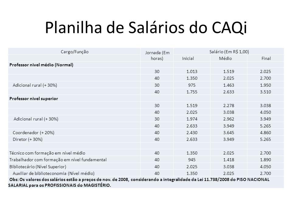 Planilha de Salários do CAQi