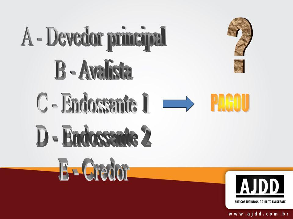 A - Devedor principal B - Avalista C - Endossante 1 D - Endossante 2