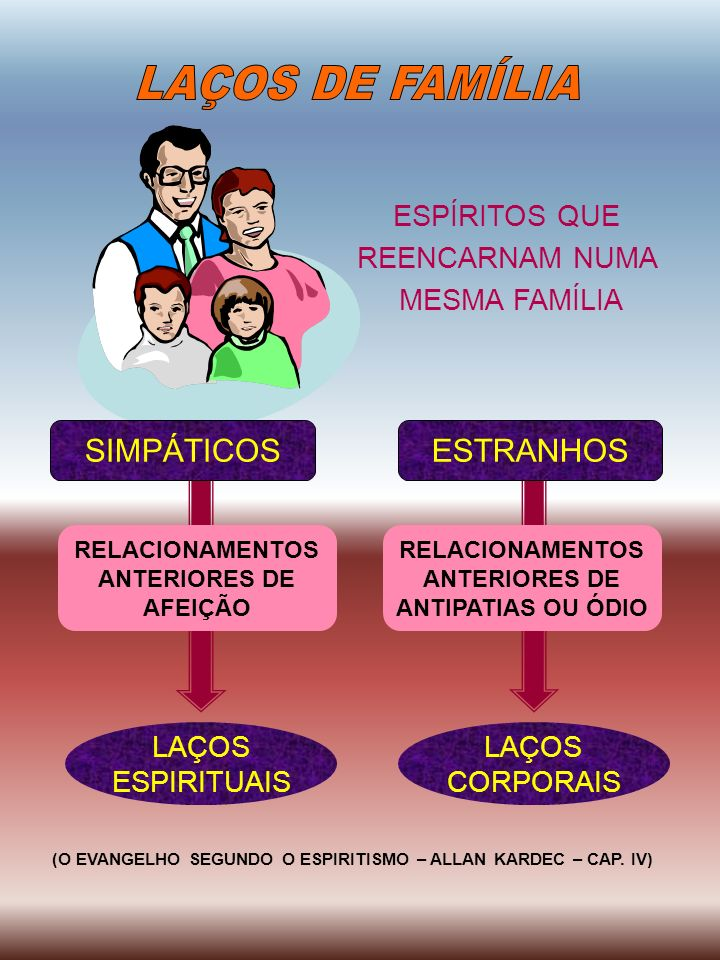LAÇOS DE FAMÍLIA SIMPÁTICOS ESTRANHOS ESPÍRITOS QUE REENCARNAM NUMA