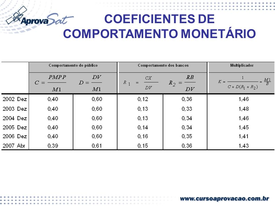 COEFICIENTES DE COMPORTAMENTO MONETÁRIO
