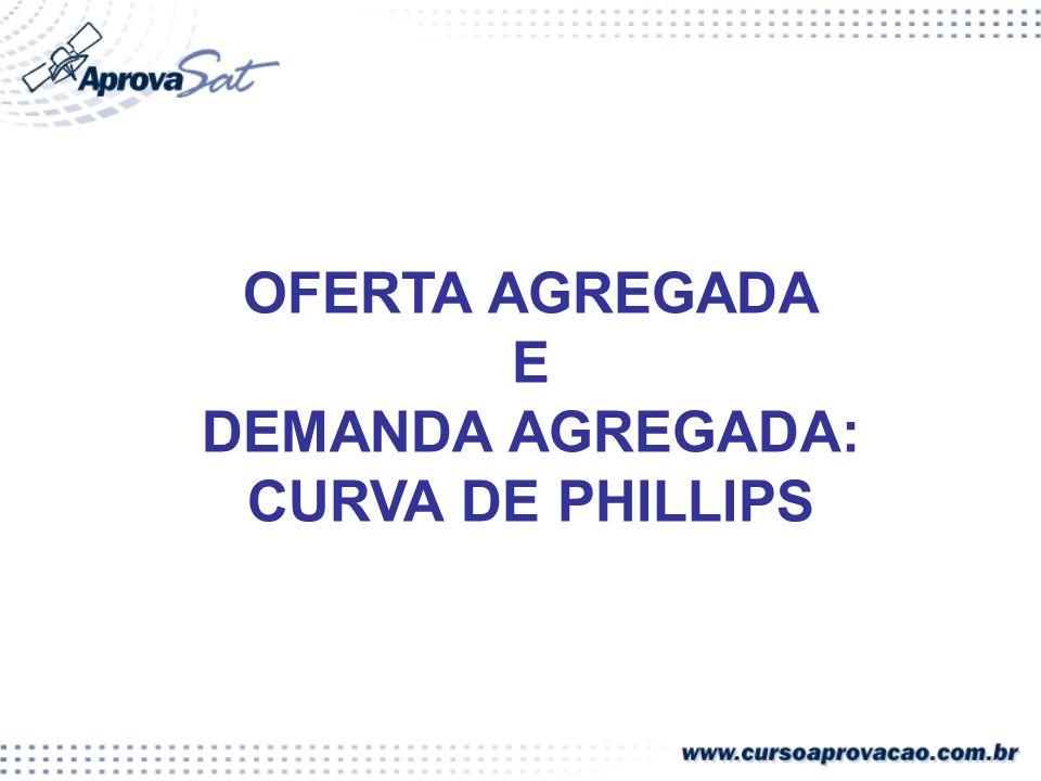 DEMANDA AGREGADA: CURVA DE PHILLIPS