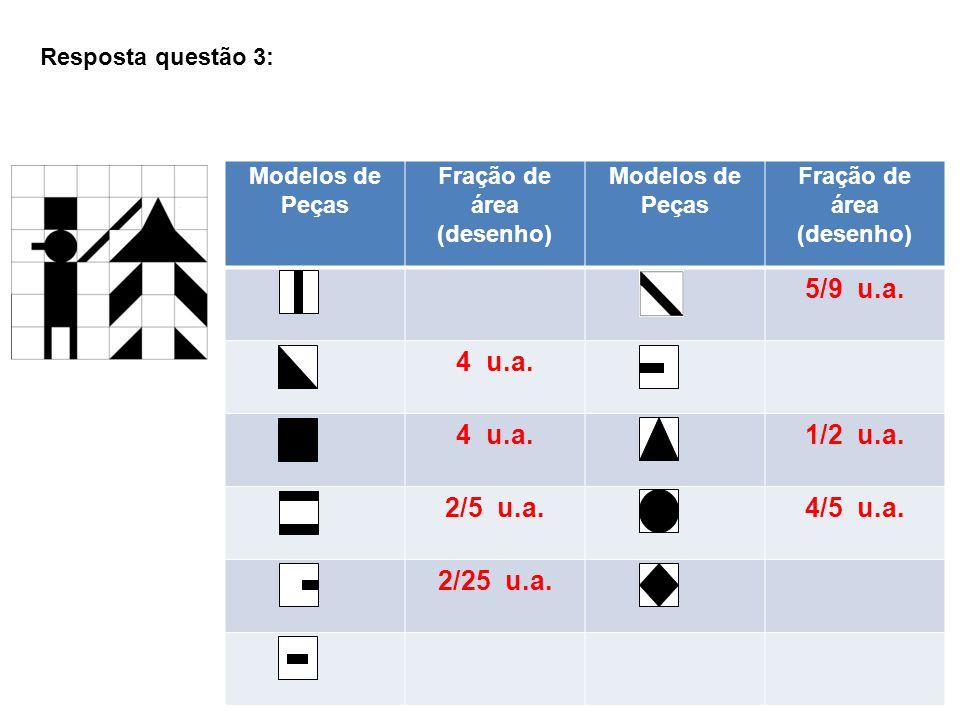 Resposta questão 3:Modelos de Peças. Fração de área. (desenho) 5/9 u.a. 4 u.a. 1/2 u.a. 2/5 u.a.