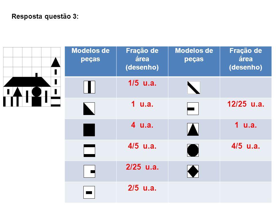 Resposta questão 3:Modelos de peças. Fração de área. (desenho) 1/5 u.a. 1 u.a. 12/25 u.a. 4 u.a.