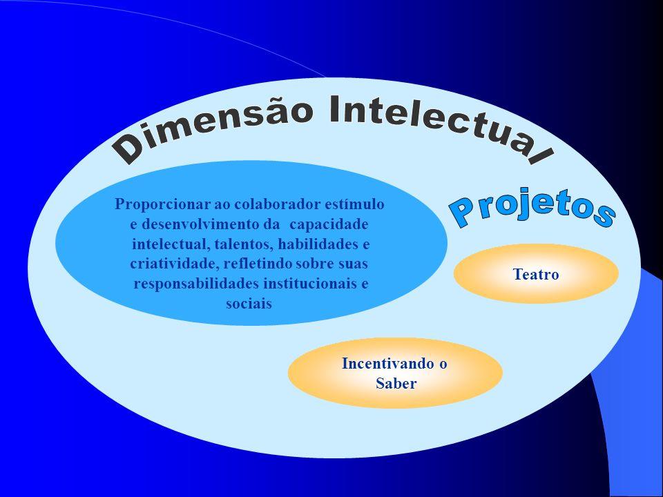 Dimensão Intelectual Projetos Proporcionar ao colaborador estímulo