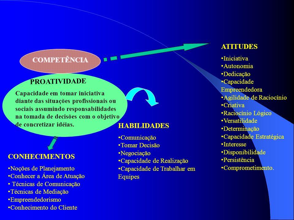 ATITUDES COMPETÊNCIA PROATIVIDADE HABILIDADES CONHECIMENTOS Iniciativa