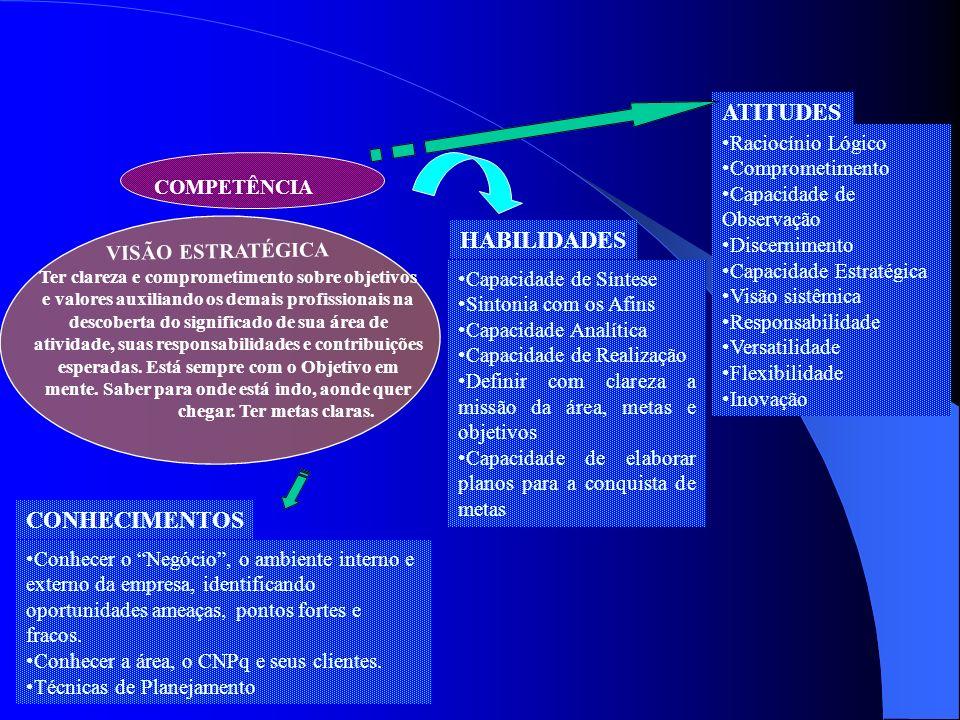 ATITUDES HABILIDADES CONHECIMENTOS Raciocínio Lógico Comprometimento
