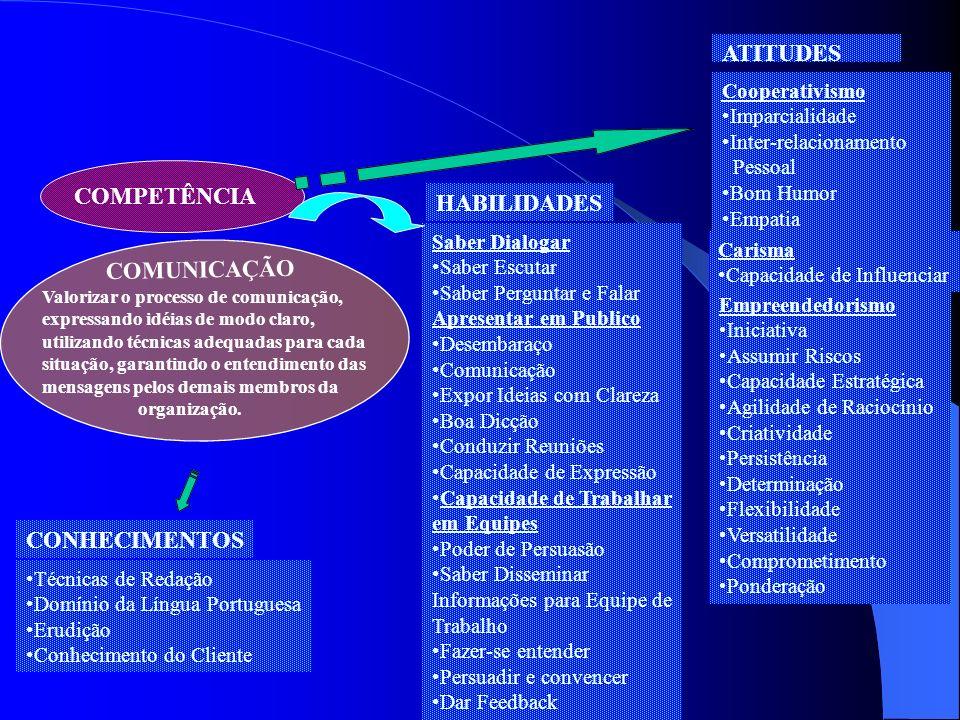 ATITUDES COMPETÊNCIA HABILIDADES COMUNICAÇÃO CONHECIMENTOS