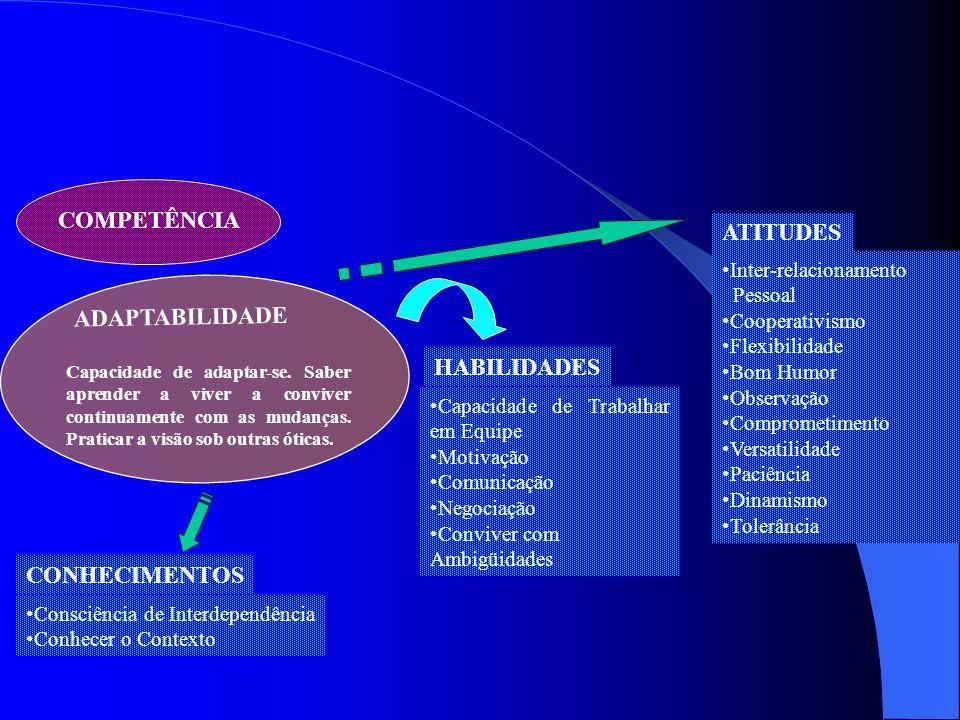 COMPETÊNCIA ATITUDES ADAPTABILIDADE HABILIDADES CONHECIMENTOS