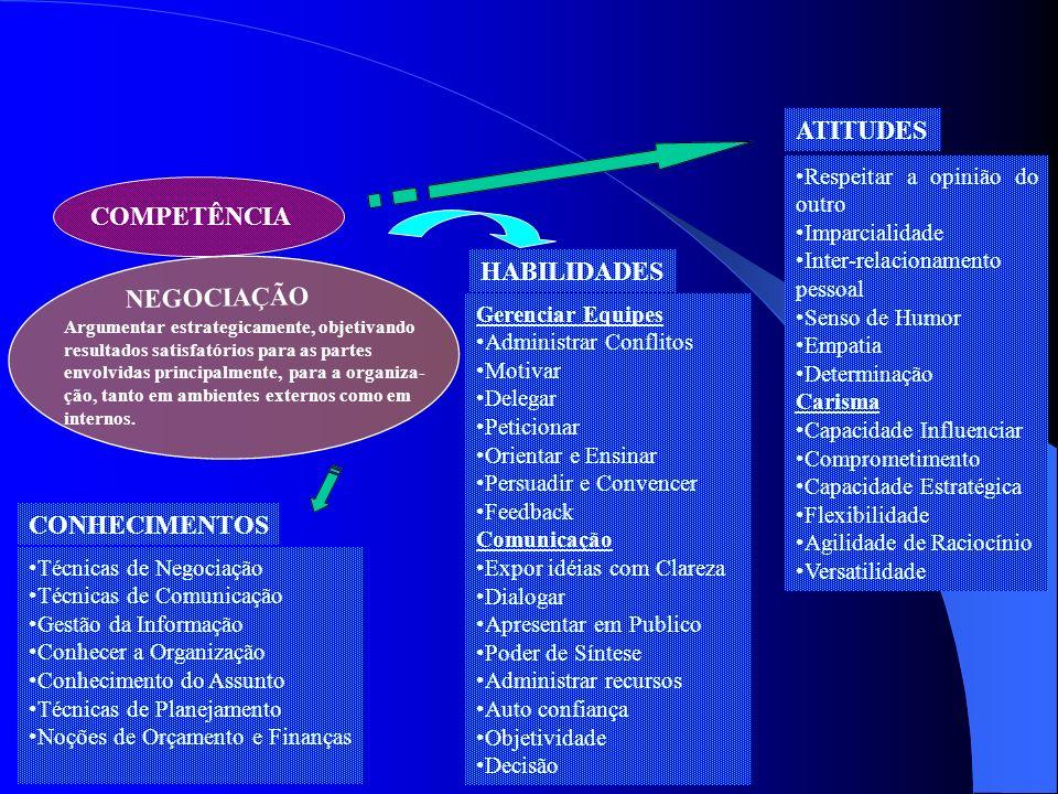 ATITUDES COMPETÊNCIA HABILIDADES NEGOCIAÇÃO CONHECIMENTOS