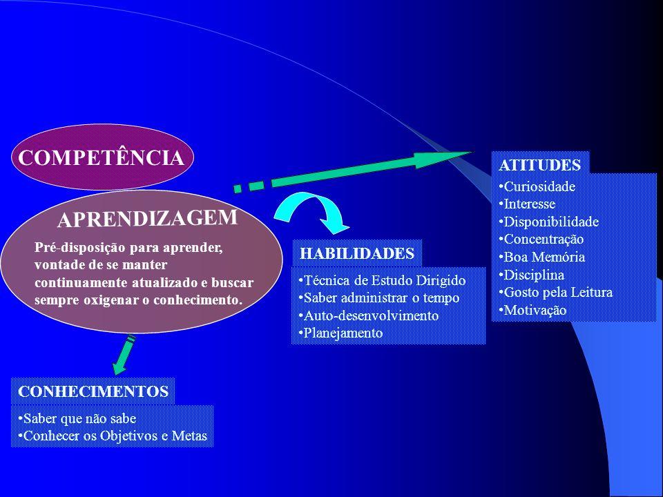 COMPETÊNCIA APRENDIZAGEM ATITUDES HABILIDADES CONHECIMENTOS