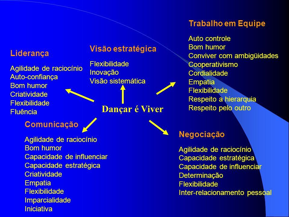 Dançar é Viver Trabalho em Equipe Visão estratégica Liderança