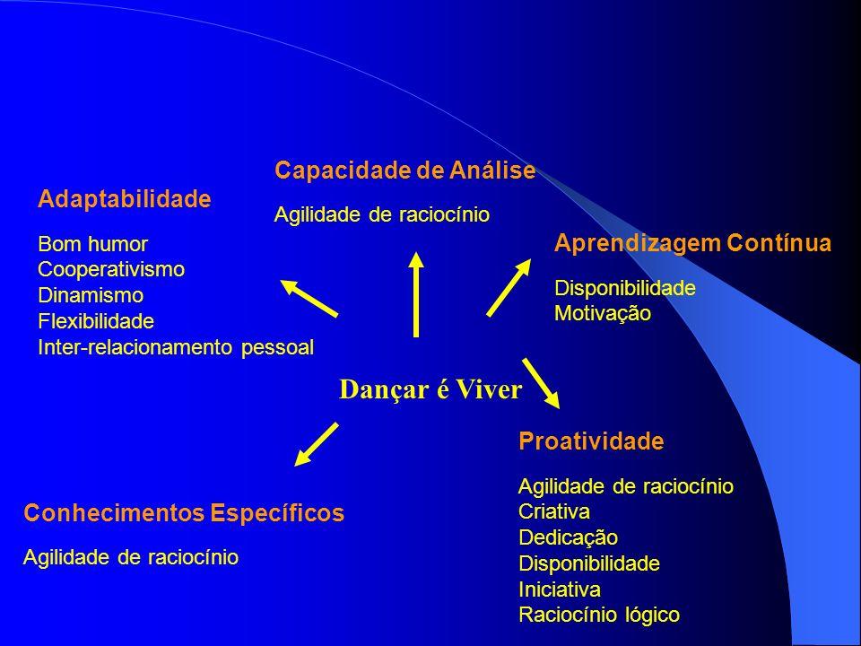 Dançar é Viver Capacidade de Análise Adaptabilidade