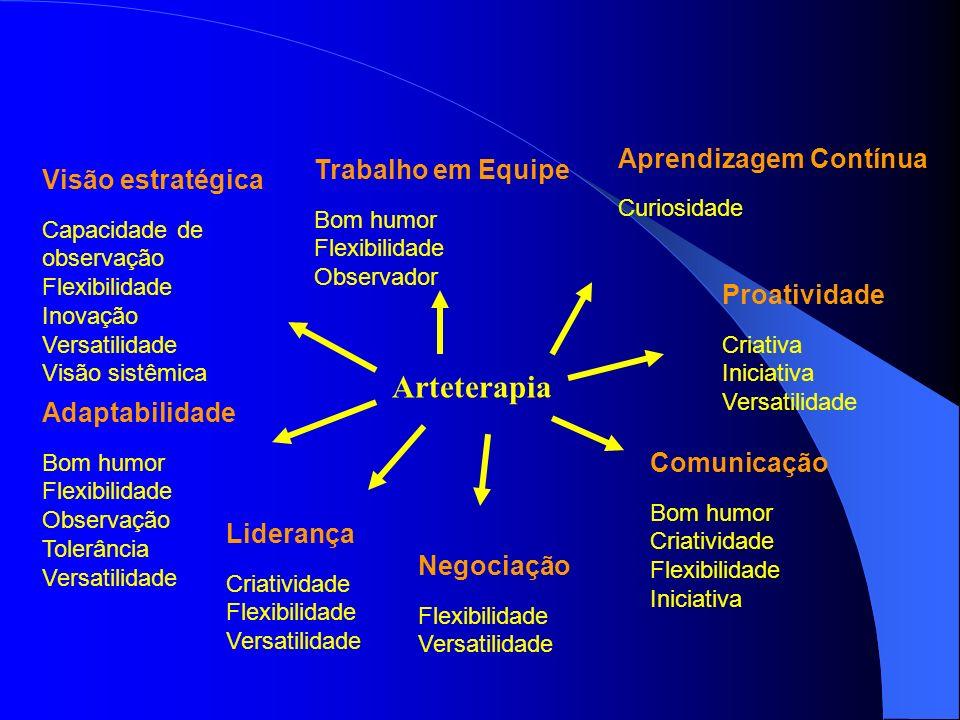 Arteterapia Aprendizagem Contínua Trabalho em Equipe Visão estratégica