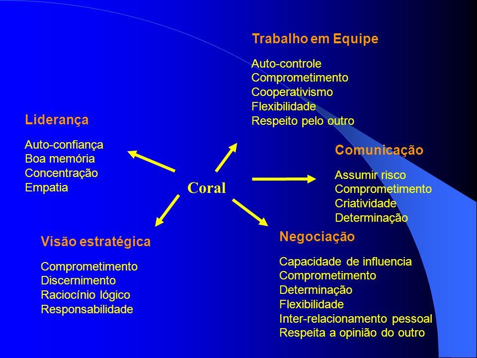 Coral Trabalho em Equipe Liderança Comunicação Negociação