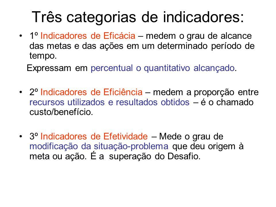 Três categorias de indicadores: