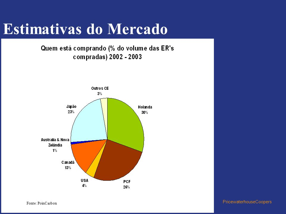 Estimativas do Mercado