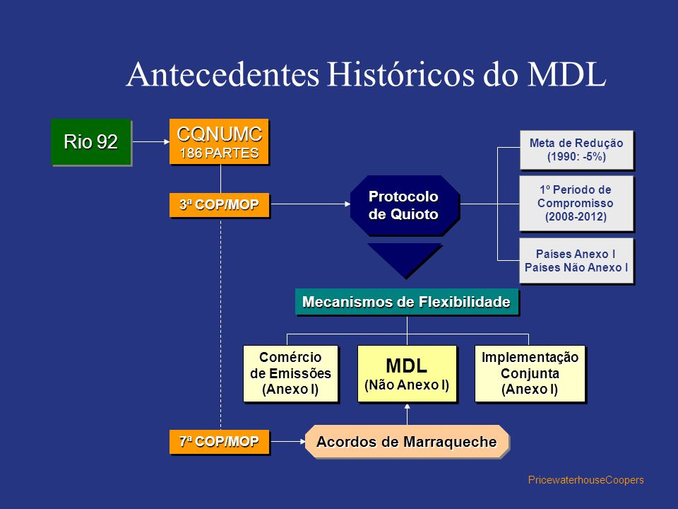 Antecedentes Históricos do MDL